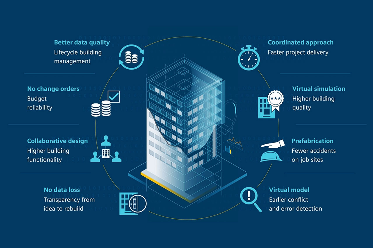 Project Management e Building Information Modeling (BIM)